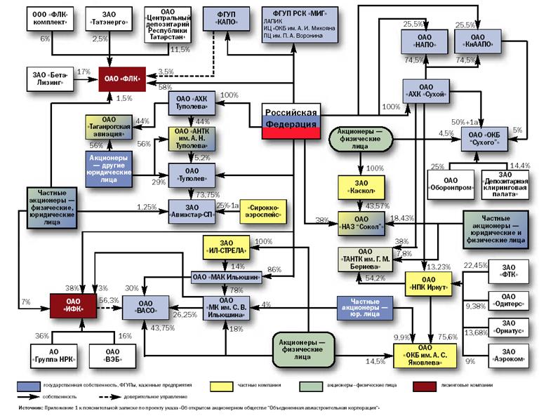 ОАК.  График 4. Схема владения (управления) основными авиастроительными предприятиями, входящими в состав.