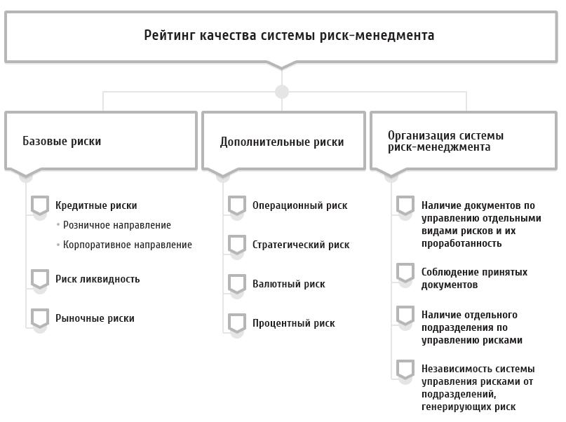 кредитные рейтинги организаций рф банк втб 24 адреса в москве в свао