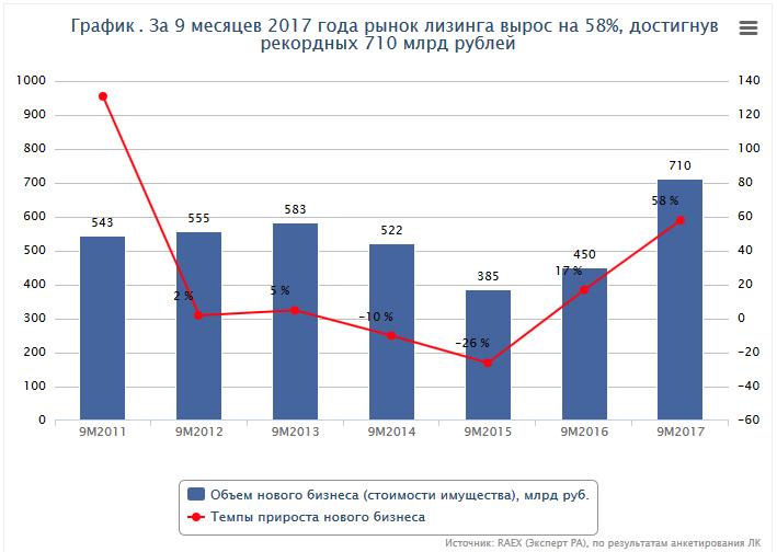 График. За 9 месяцев 2017 года рынок лизинга вырос на 58%, достигнув рекордных 710 млрд рублей