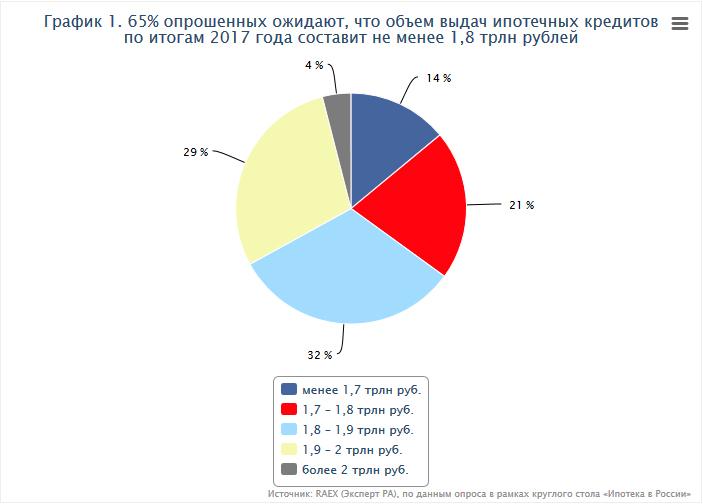 График 1. 65% опрошенных ожидают, что объем выдач ипотечных кредитов по итогам 2017 года составит не менее 1,8 трлн рублей