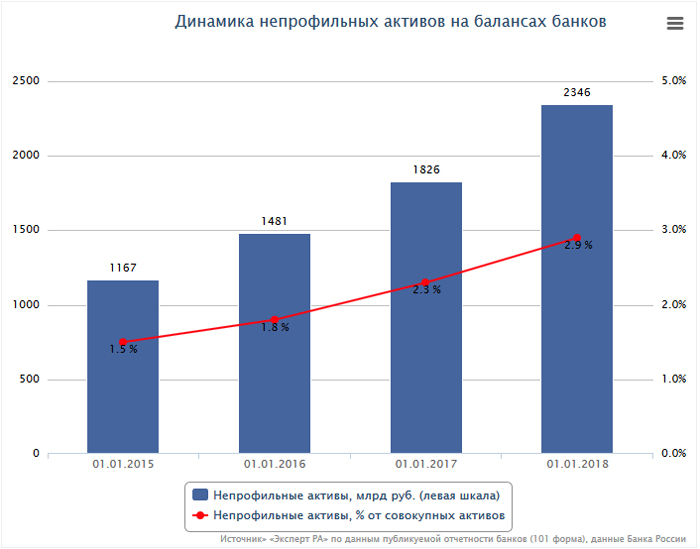 Динамика непрофильных активов на балансах банков