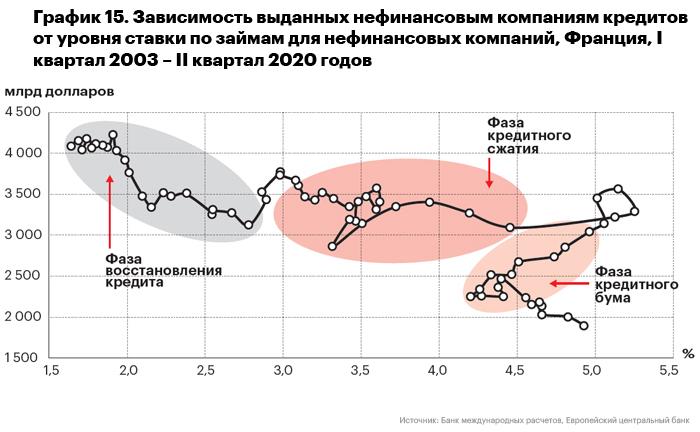 График 15. Зависимость выданных нефинансовым компаниям кредитов от уровня ставки по займам для нефинансовых компаний, Франция, I квартал 2003 – II квартал 2020 годов