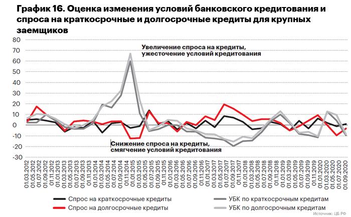 График 16. Оценка изменения условий банковского кредитования и спроса на краткосрочные и долгосрочные кредиты для крупных заемщиков