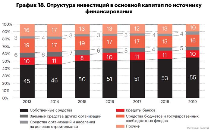 График 18. Структура инвестиций в основной капитал по источнику финансирования