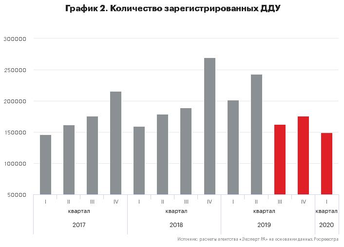 График 2. Количество зарегистрированных ДДУ