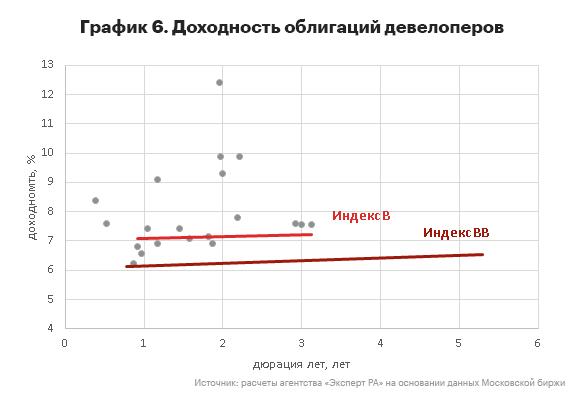 График 6. Доходность облигаций девелоперов