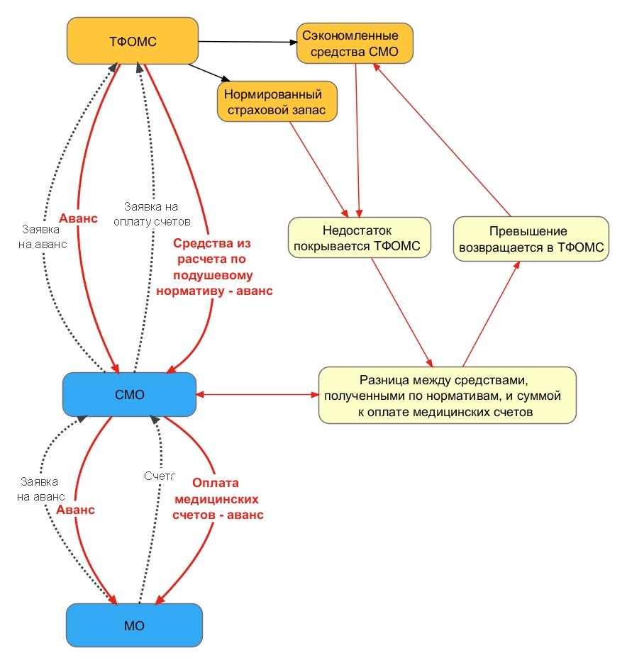 """Источник:  """"Эксперт РА """".  Схема работы страховых медицинских организаций (без резервов) ."""