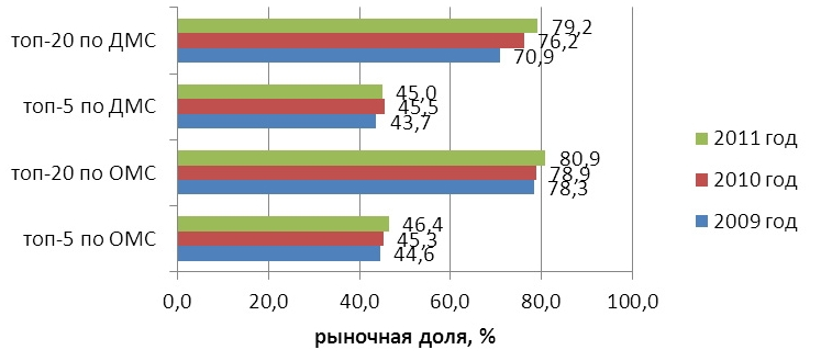 рынков ДМС и ОМС: