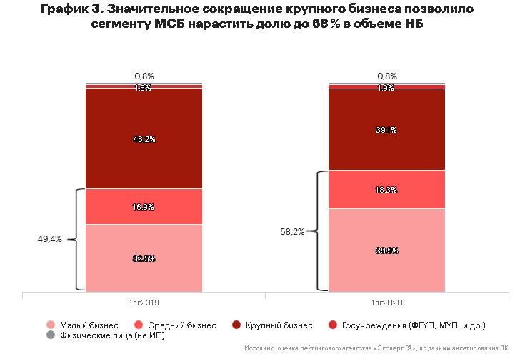 График 3. Значительное сокращение крупного бизнеса позволило сегменту МСБ нарастить долю до 58 % в объеме НБ