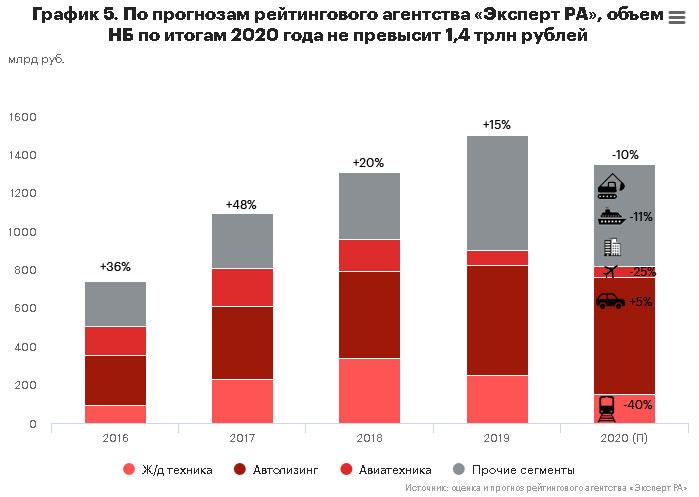 График 5. По прогнозам рейтингового агентства «Эксперт РА», объем НБ  по итогам 2020 года не превысит 1,4 трлн рублей