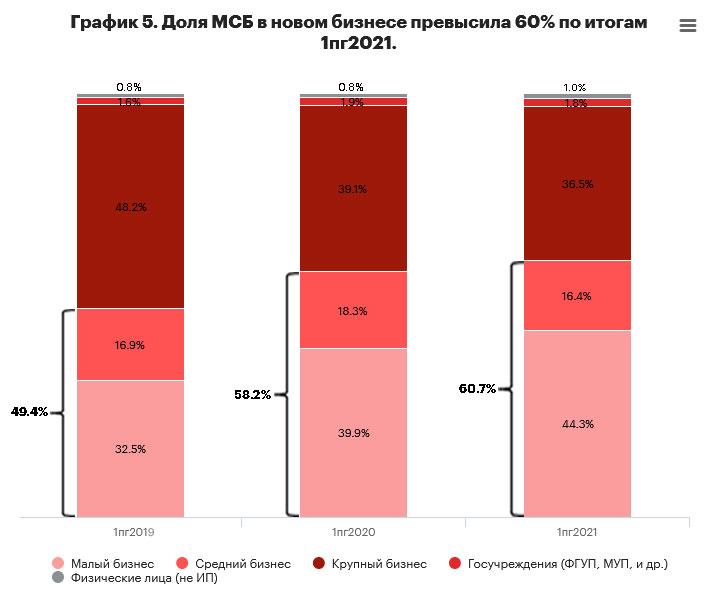 График 5. Доля МСБ в новом бизнесе превысила 60% по итогам 1пг2021.