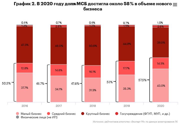 График 2. В 2020 году доля МСБ достигла около 58 % в объеме нового бизнеса