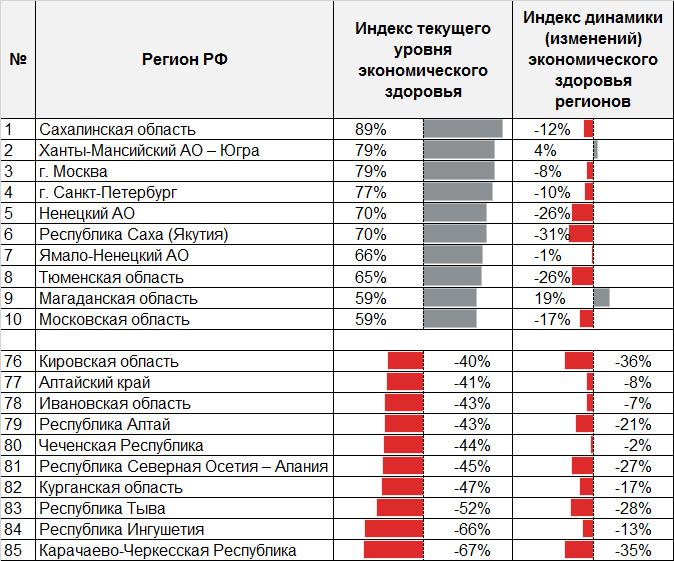 Таблица 1. Экономическое здоровье российских регионов: интегральный рэнкинг регионов по оценке текущего уровня и динамики изменений