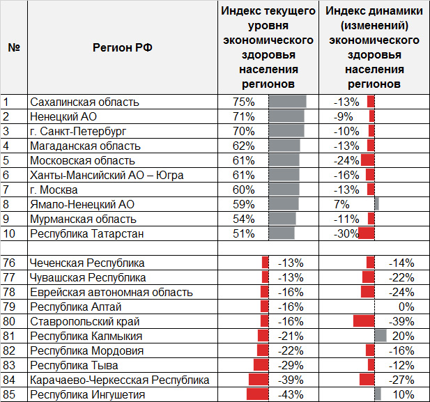 Таблица 2. Рэнкинг регионов по уровню экономического здоровья населения