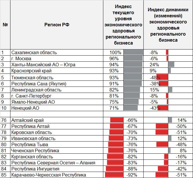 Таблица 3. Рэнкинг регионов по уровню здоровья бизнеса