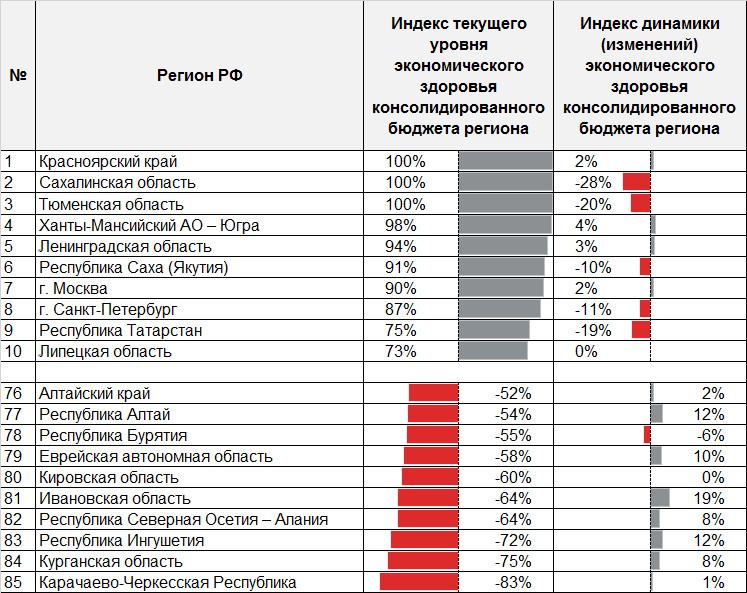 Таблица 4. Рэнкинг регионов по уровню здоровья консолидированных бюджетов