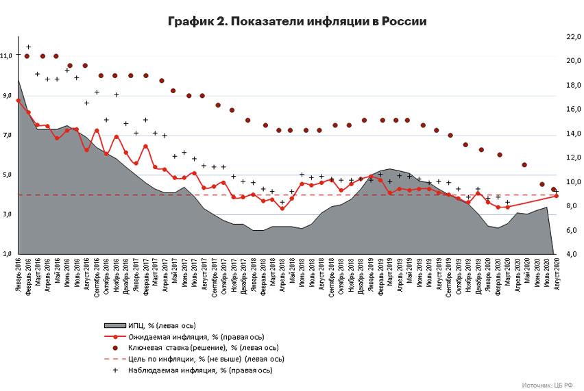 Рисунок 2.Показатели инфляции в России