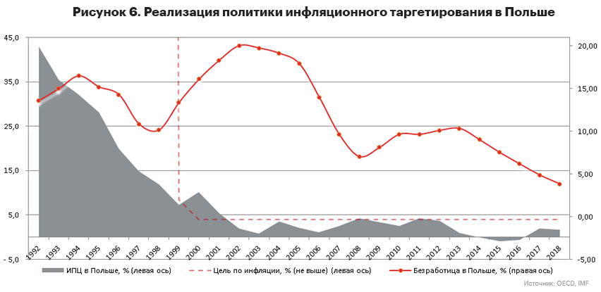 График 6. Реализация политики инфляционного таргетирования в Польше