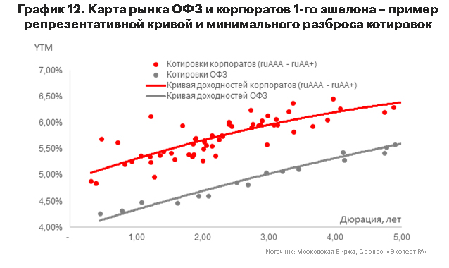 График 12. Карта рынка ОФЗ и корпоратов 1-го эшелона – пример репрезентативной кривой и минимального разброса котировок