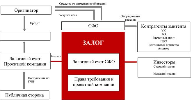 Рисунок. Схема сделки секьюритизации поступлений в рамках проекта ГЧП